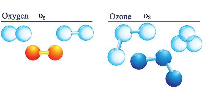 Ozone machine uses
